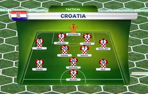 kroatien aufstellung